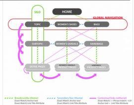 E-commerce: come organizzare i prodotti